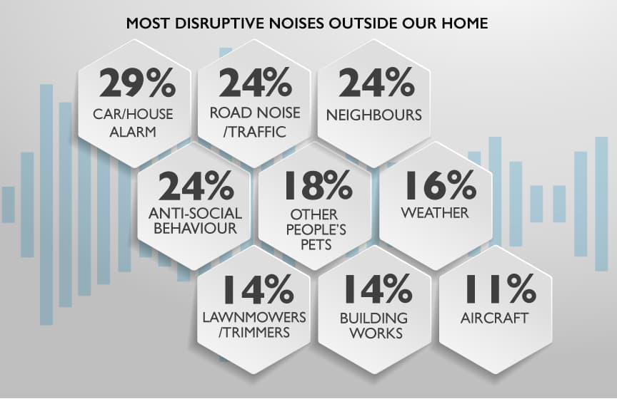 The most disruptive noises outside the home