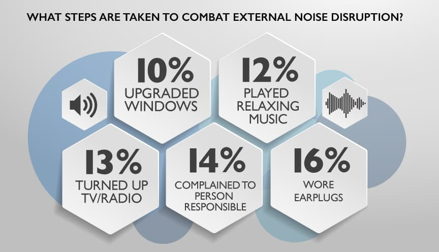 What steps are taken to combat external noise