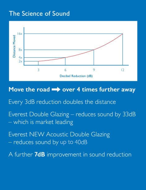 Graph to illustrate how you can move the sound of a busy road over four times further away with Acoustic glass